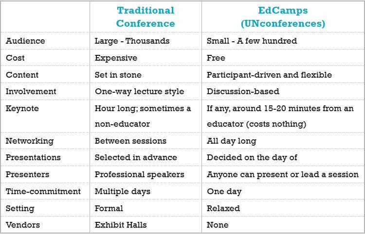 Conference vs Edcamp